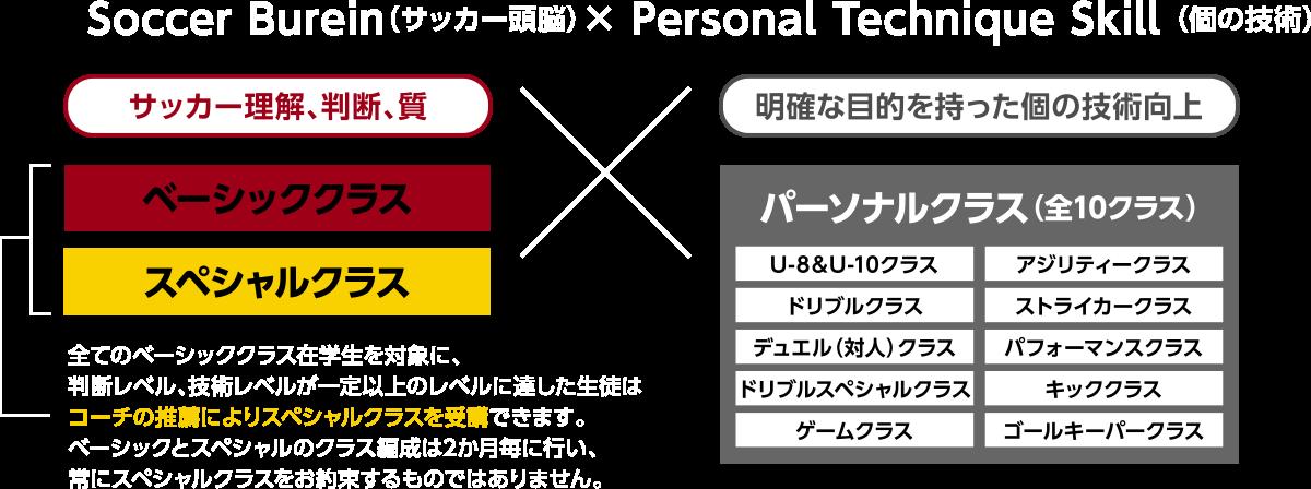 Soccer Burein(サッカー頭脳)× Personal Technique Skill (個の技術)